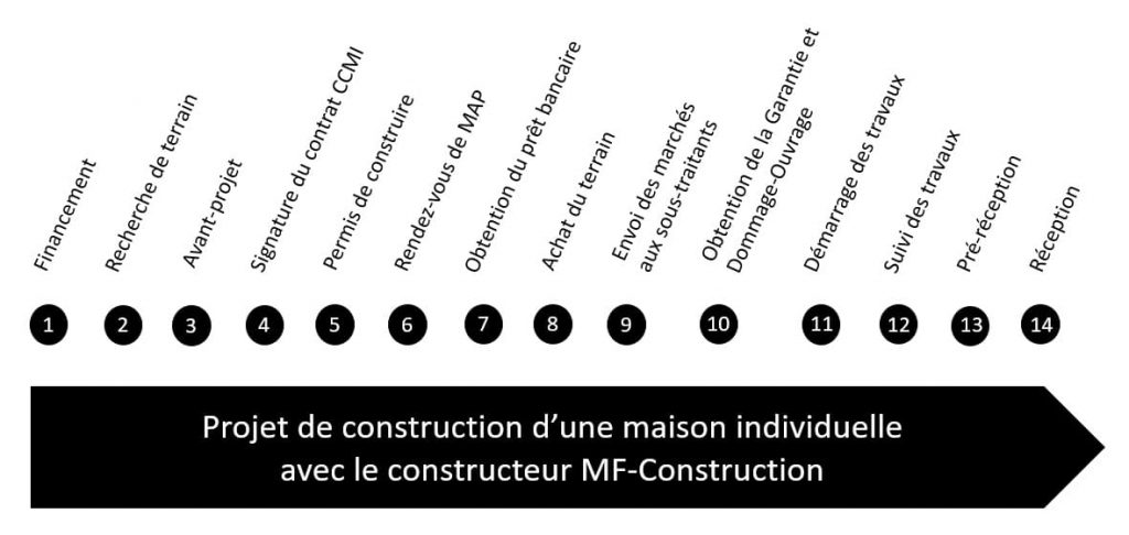 Constructeur 44 les etapes de construction MF-Construction