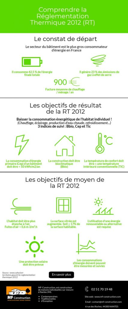 Infographie RT2012-MF-Construction