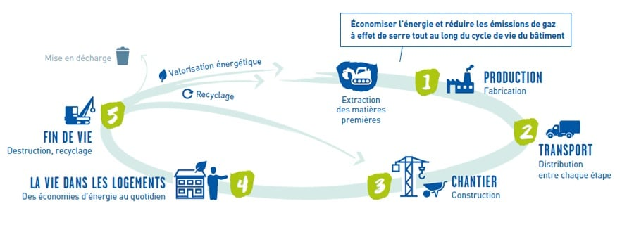Reglementation environnementale 2020-MF-Construction